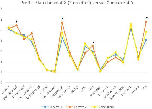 Profil comparatif de 3 recettes de flan au chocolat
