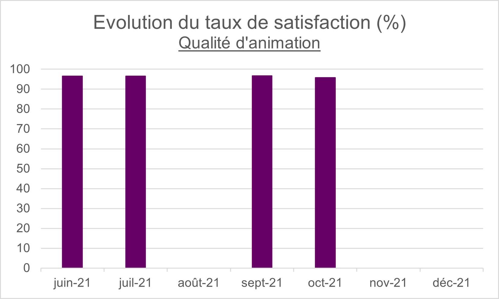 Évolution du taux de satisfaction - qualité d'animation - Anne O Sens