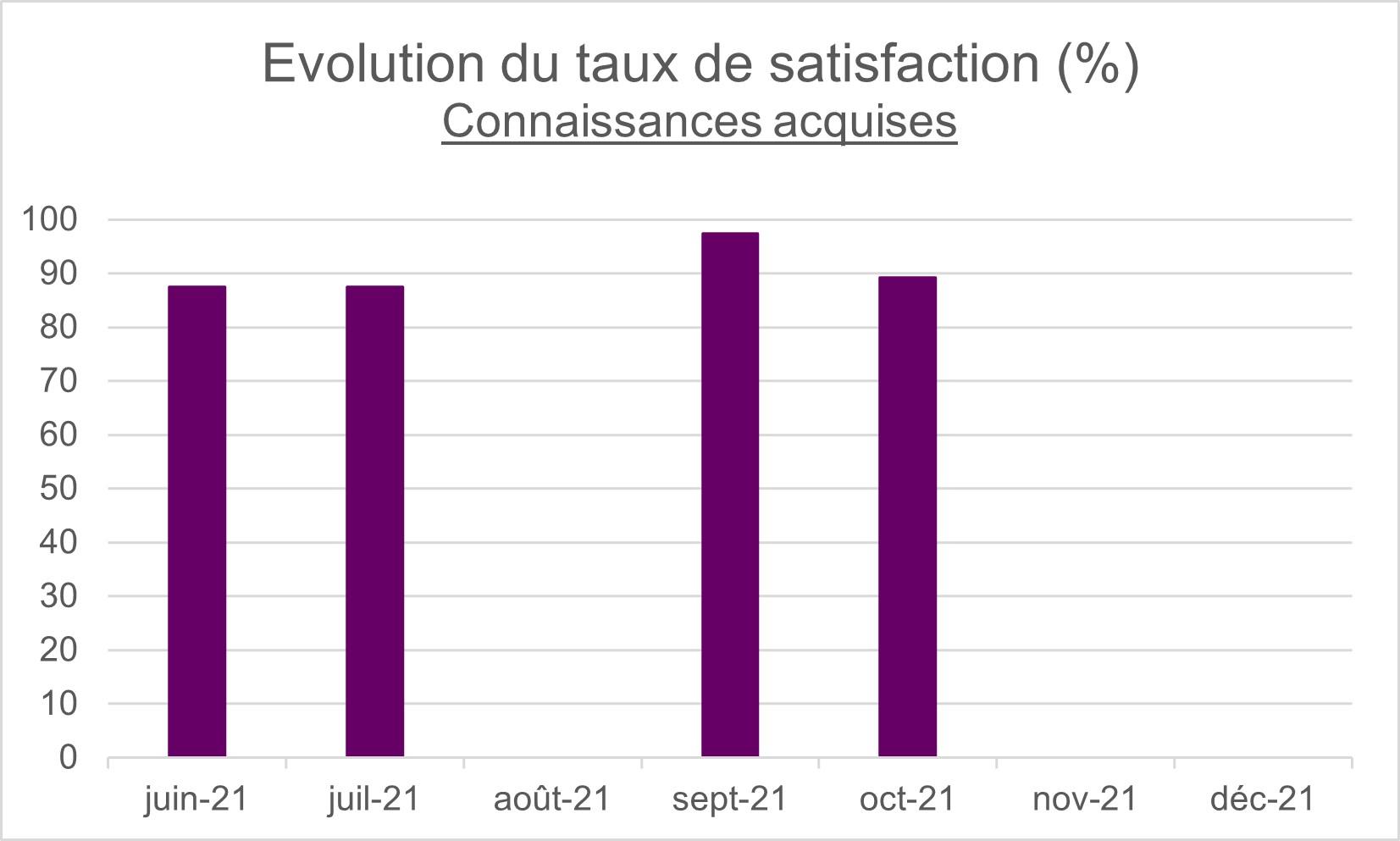 Évolution du taux de satisfaction - connaissances acquises - Anne O Sens