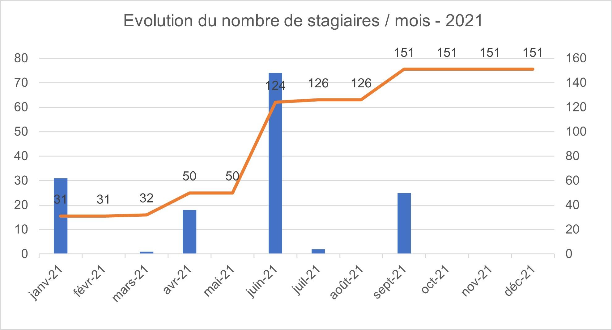 Évolution du nombre de stagiaires par mois en 2021 - Anne O Sens